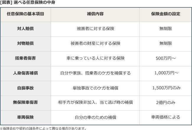 [図表]選べる任意保険の中身