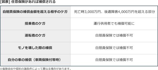 [図表]任意保険があれば補償される