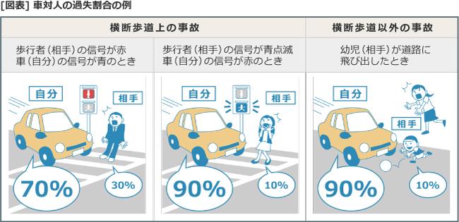 [図表]車対人の過失割合の例