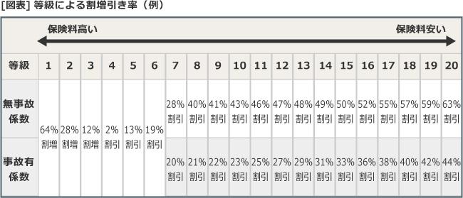 [図表]等級による割引率(例)
