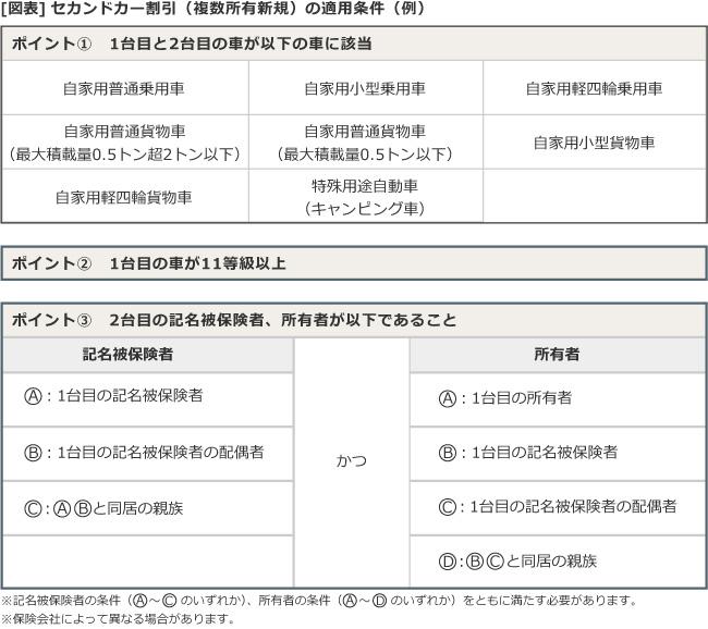 [図表]セカンドカー割引(複数所有新規)の適用条件(例)