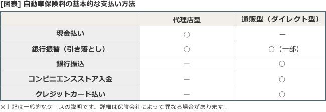 [図表]自動車保険料の基本的な支払方法