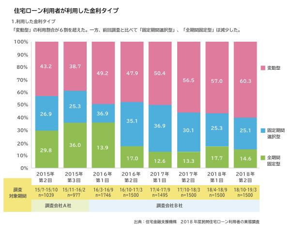 図表05住宅ローン利用者が利用した金利タイプ
