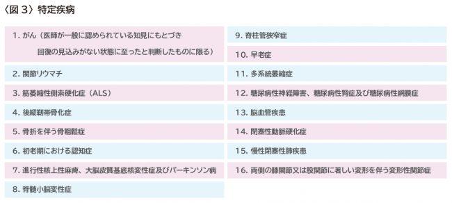 【アセットアドバンテージ】202006_介護保険いつから(図表依頼)_03