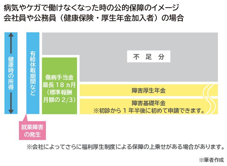 【N1AGENCY】202007-01図表-就業不能保険 必要ない-森田_02