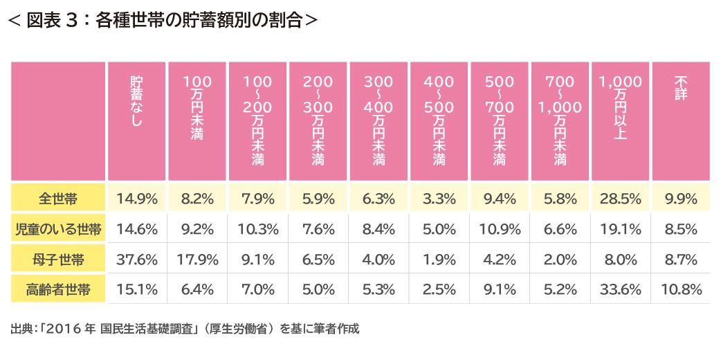 各種世帯の貯蓄額別の割合