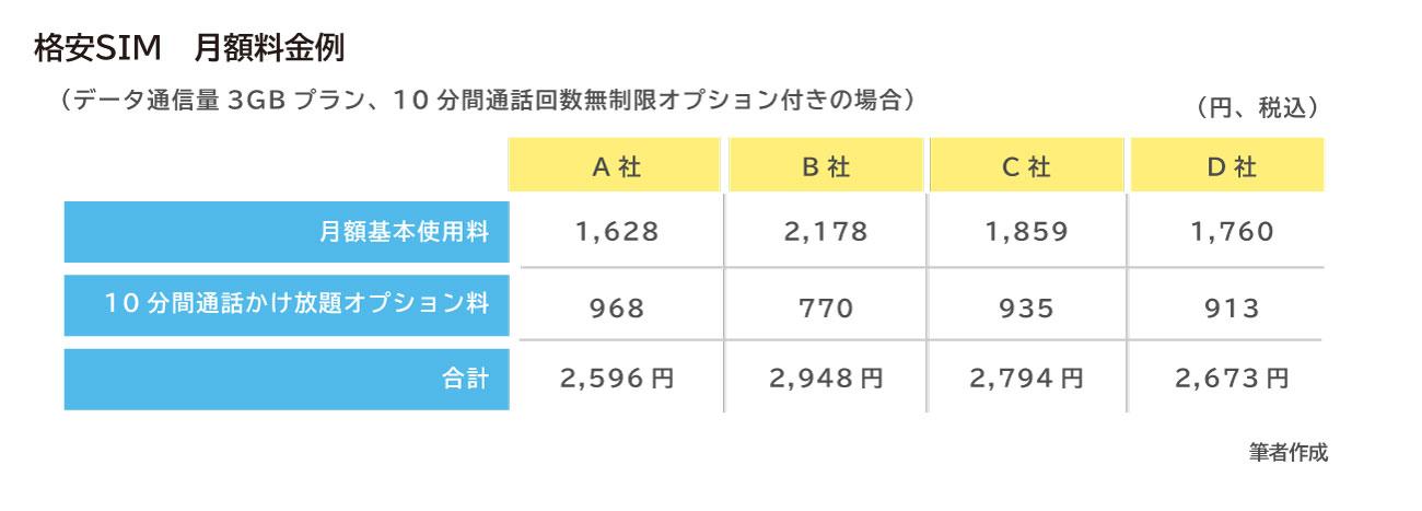 通信費節約_図表3